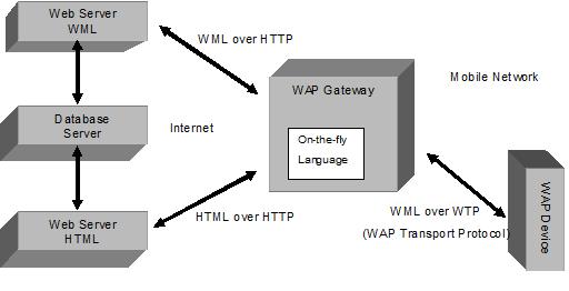 Gambar 2.4  Diagram Cara Kerja WAP