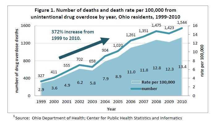 Drug Abuse Statistics 2016