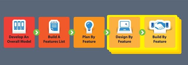 FDD process and components diagram