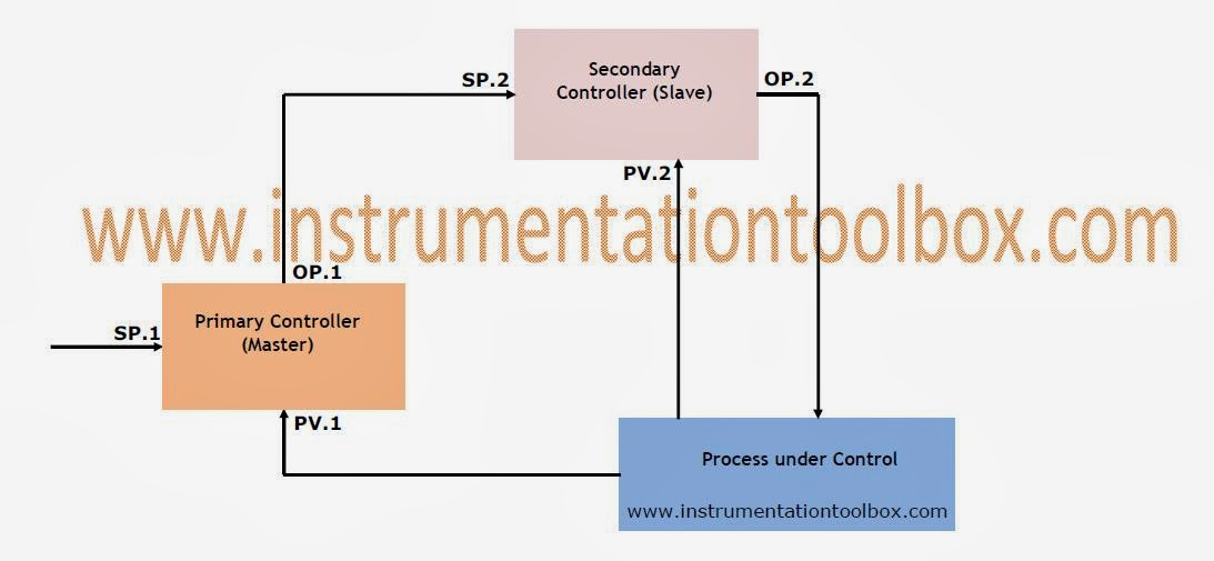 Cascade Control System on Oil And Gas Process Flow Diagram
