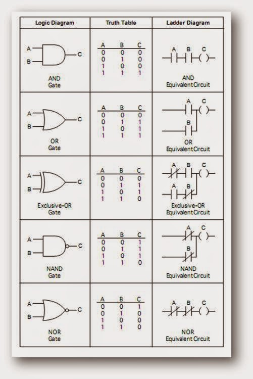 [SCHEMATICS_4NL]  PLC, PLC LADDER, PLC EBOOK, PLC PROGRAMMING,: Ladder Logic for AND ,OR, EX  OR, NAND ,NOR Gates with Truth Tables | Ladder Logic Diagram Nand Gate |  | plc, plc ladder, plc ebook, plc programming - blogger