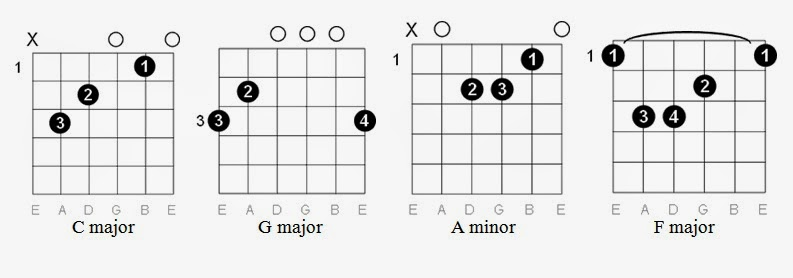 Easy Guitar Tabs: Easy Guitar Tabs: Imagine Dragons
