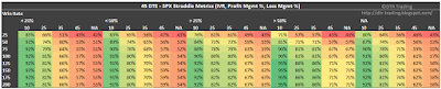 45 DTE SPX Short Straddle Summary Win Rate