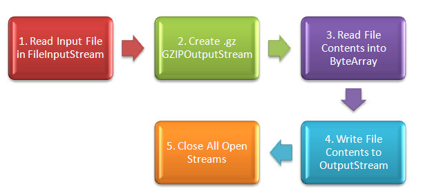 Steps to Create a GZip File in PeopleCode