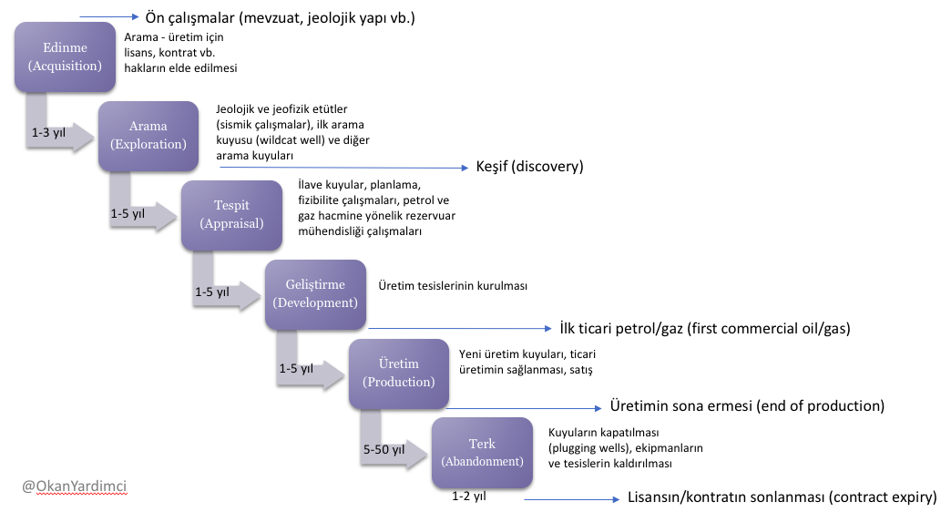 Petrol Endüstrisinde Arama ve Üretim Süreci