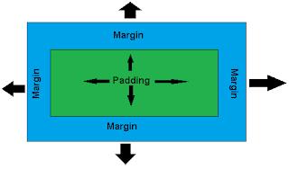 Perbedaan margin dengan padding
