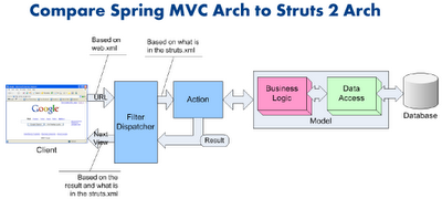 Mr ram struts 1 vs struts 2 vs spring mvc vs jsf for Struts 2 architecture