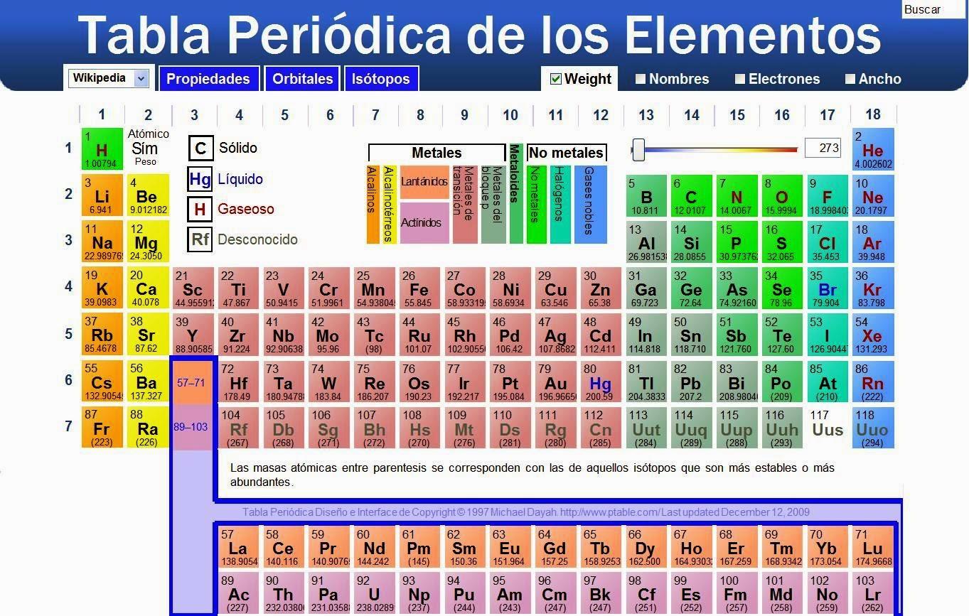 Quidquid delirant reges plenctuntur agivi tabla peridica de tabla peridica de los elementos qumicos urtaz Gallery