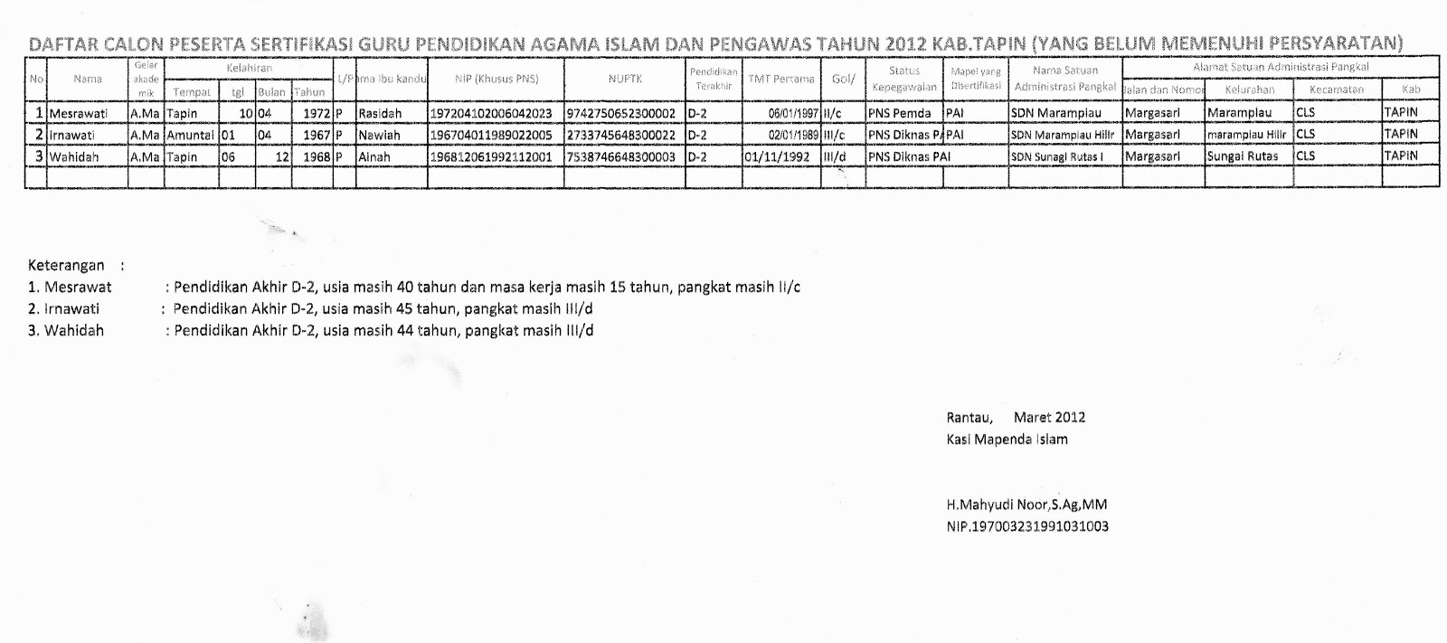 CALON SERITIFIKASI GURU PAI 2012 di Kabupaten Tapin