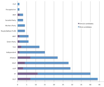 Number of candidates per party (split by gender) in 2011 Assembly elections