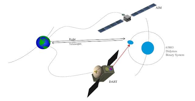 AIDA mission concept. Credit: ESA