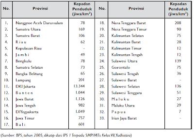 Kepadatan Penduduk tiap Provinsi di Indonesia Tahun 2005