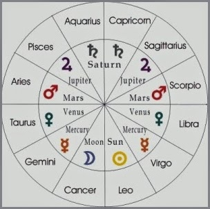 astrological signs ruling planets of the - photo #5