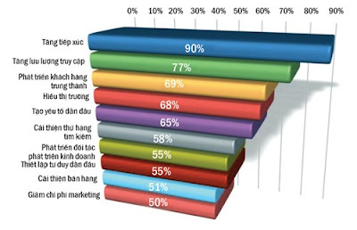 Facebook - mạng xã hội quan trọng nhất cho marketing 2