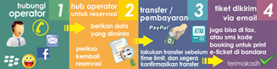 tiket pesawat, tiket kereta api, voucher hotel