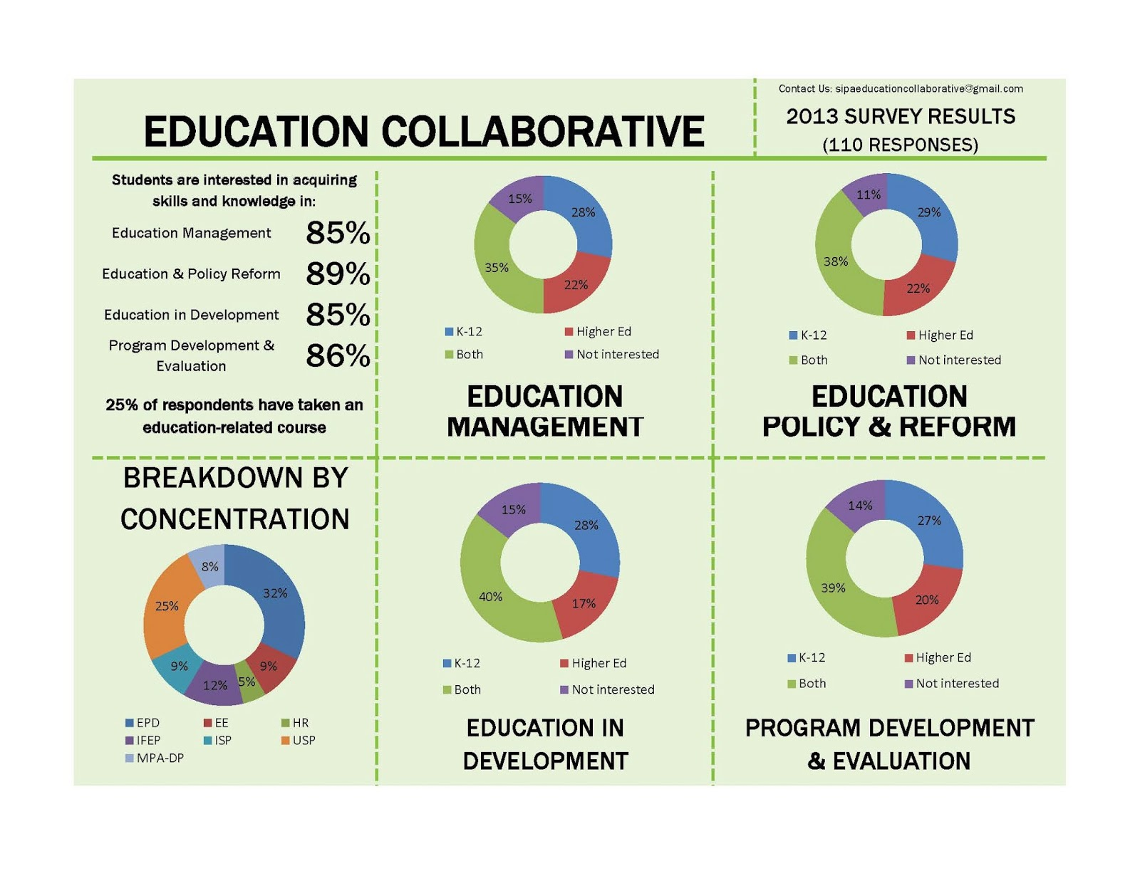 Collaborative Teaching Courses : Posted by sipa education collaborative at pm comments