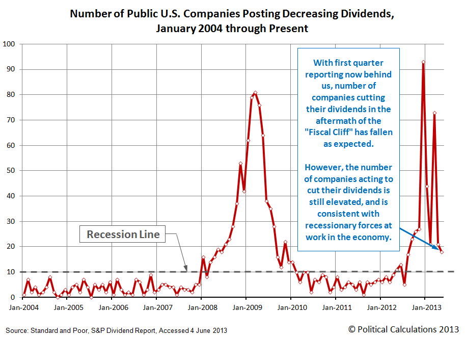 Number of Public U.S. Companies Posting Dividend Increases, January 2004 through May 2013