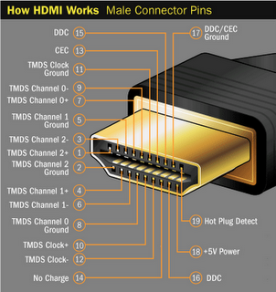 Connector HDMI