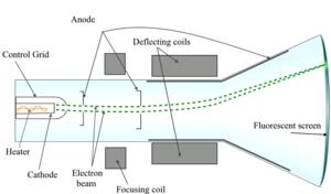 esquema partes tubo de raoys catódicos televisión