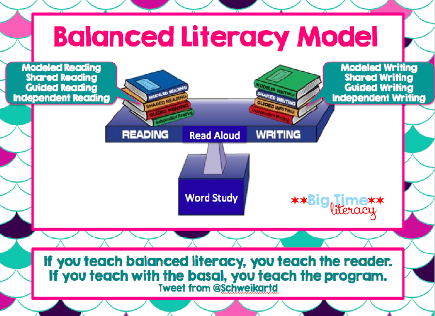 the language and balanced literacy Academic basics of basals, whole language and balanced literacy when addressing the subject of reading and the most effective method to teach reading is additionally, when we teach our children how to read, do they truly understand what they are reading and can they communicate to us what.