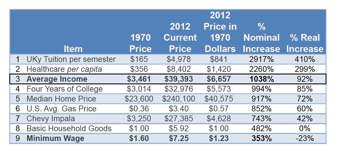 Inflation 5 dollars 1970