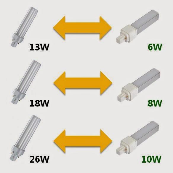 Illuminazione LED  Lampadine led con attacco G24 2 pin -> Lampade A Led Quanto Consumano