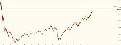 Уровень предложения на недельном графике NASDAQ. Усилитель общая картина. Сэм Сейден (Sam Seiden)