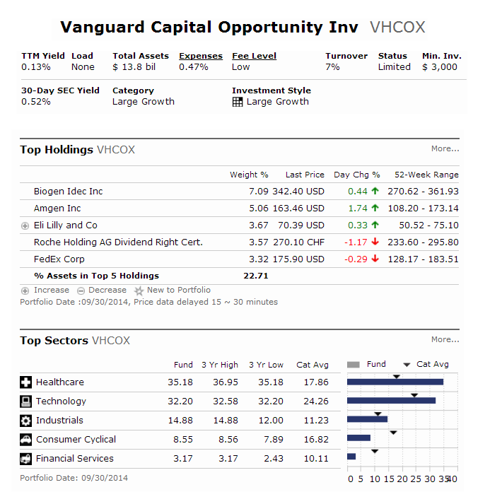 Vanguard Capital Opportunity Fund (VHCOX)