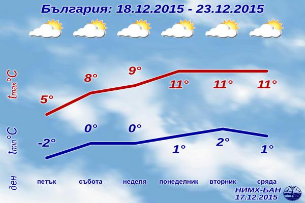 Седмична Прогноза за времето от 18 декември до 23 декември 2015