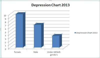 Depression Chart 2013