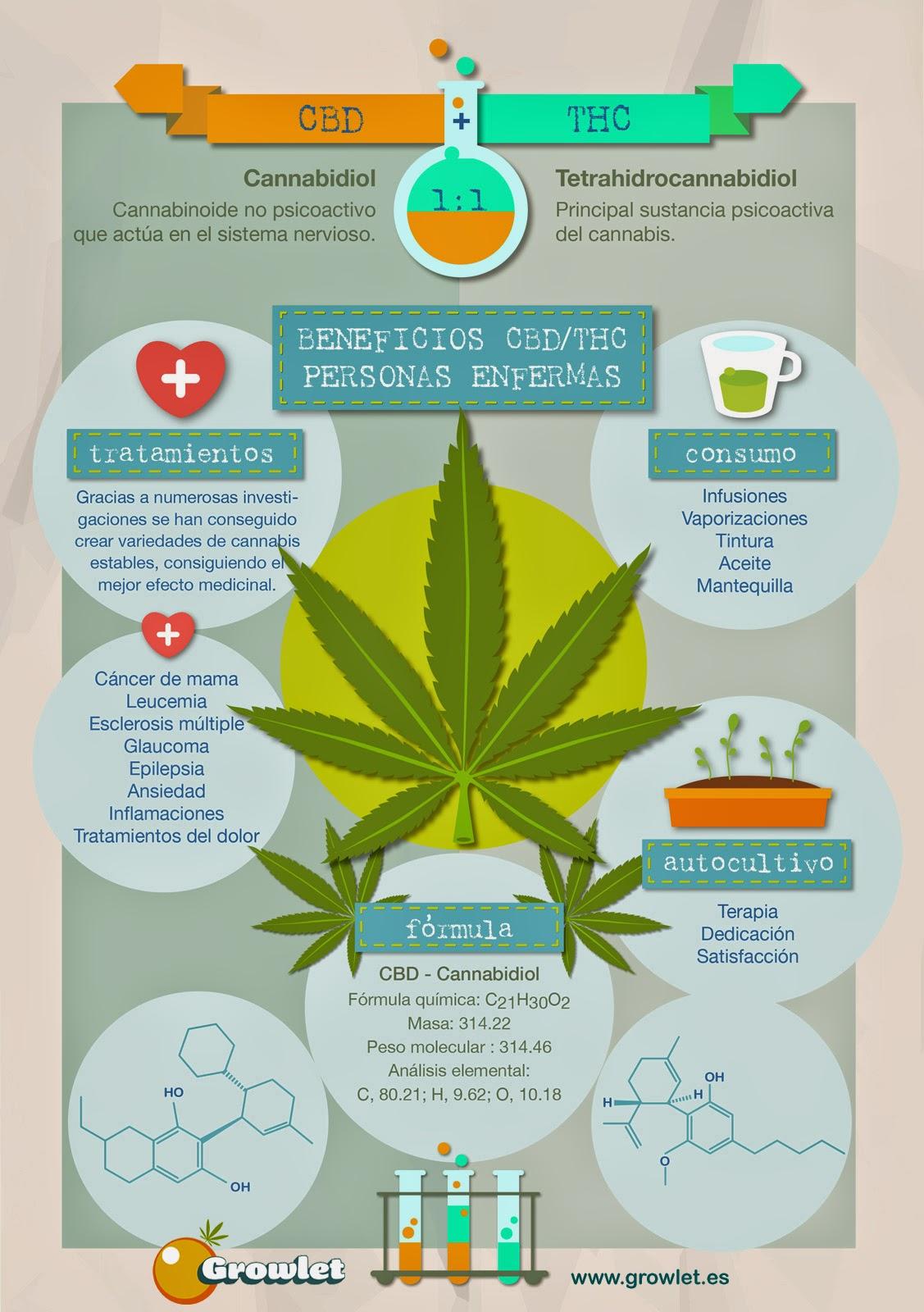 """""""Beneficios del CBD / THC para personas enfermas"""""""