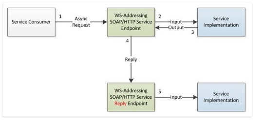 TIBCO ServiceGrid WS-Addressing