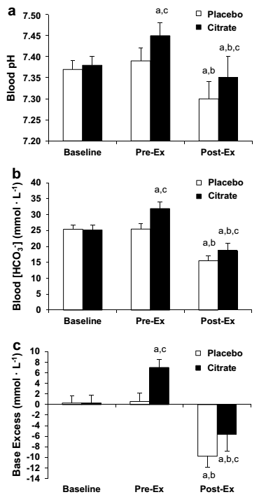 exercise research update march 2015  citrate as ph buffer