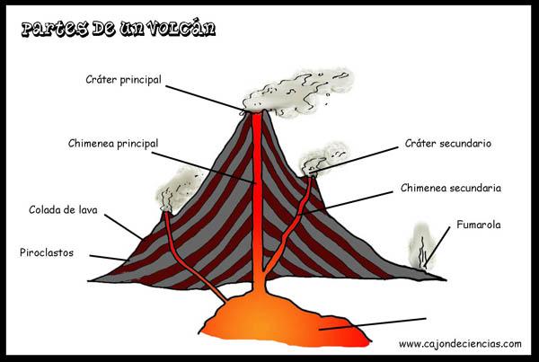 partes de un volcan yahoo dating