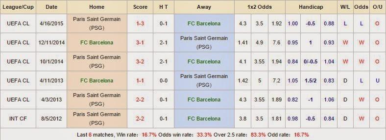 Kèo thơm cá cược Barcelona vs PSG