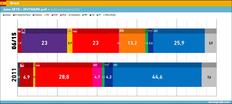 Spain june 2015 invymark poll electograph donde - Method homes espana ...