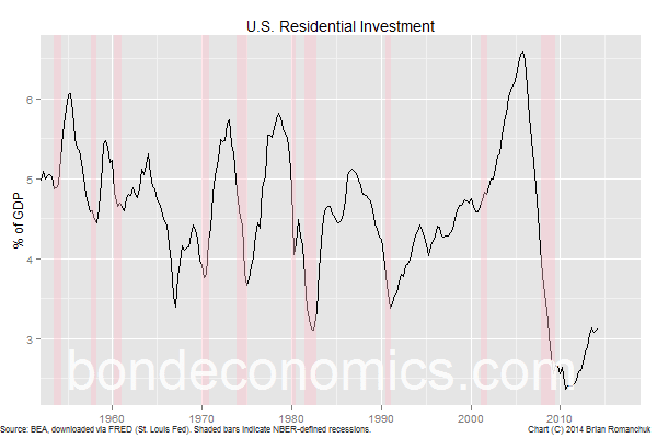 U.S. Residential Investment