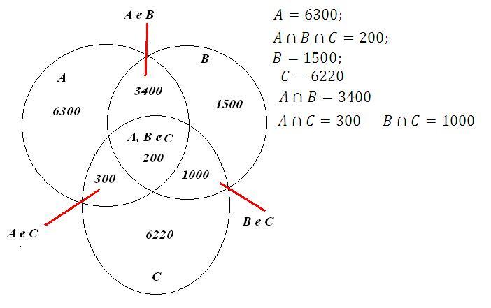 Meteorotica exerccios resolvidos sobre conjuntos nisso somando todas aos conjuntos acima temos o nmero de candidatos que marcam verdadeira para as afirmativas ou a ou b ou c ou a e b ou a e c ccuart Choice Image
