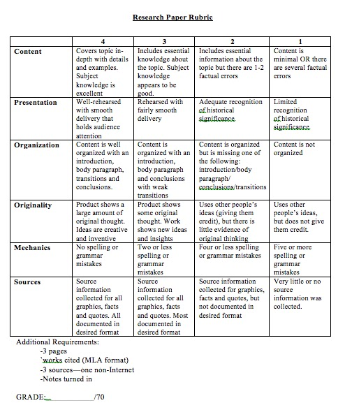rubric for grading essays 5th grade