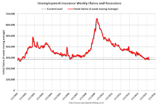 Weekly Initial Unemployment Claims increased to 295,000