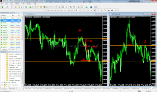 blog forex saya - price action entry mtf ppz