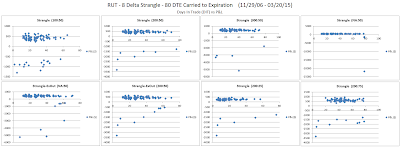 Short Options Strangle DIT versus P&L for RUT 80 DTE 8 Delta Risk:Reward Exits