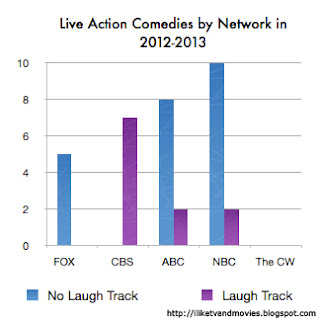 Number of comedies with and without laugh tracks by network in 2012-2013