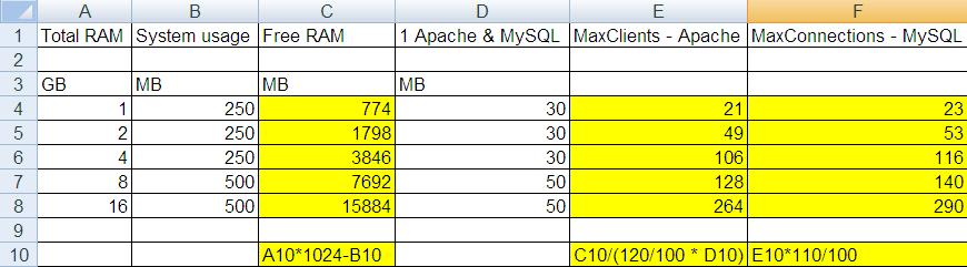 Perfomance - Config Apache, MySQL