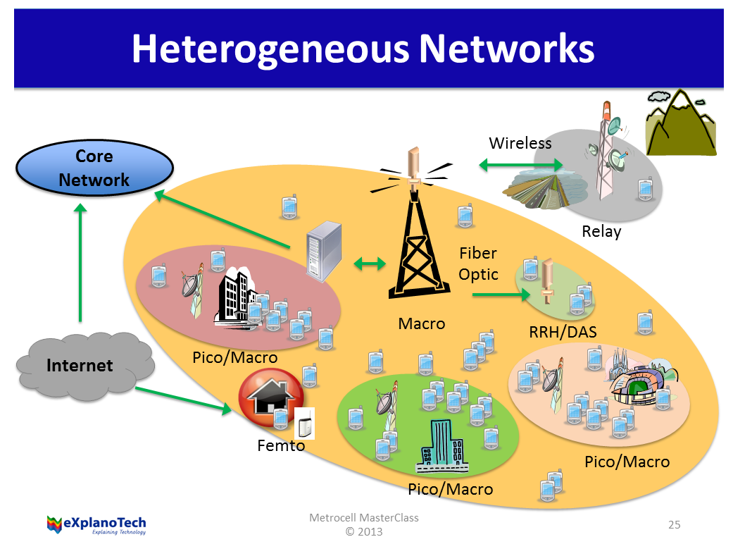 heterogeneous wireless networks thesis In this thesis, we present mt energy management mechanisms that can support  a  11 the heterogeneous wireless communication network architecture    2.