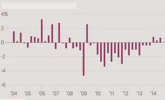 Εξέλιξη ανά τρίμηνο του ΑΕΠ από το 2004 έως το 2014.