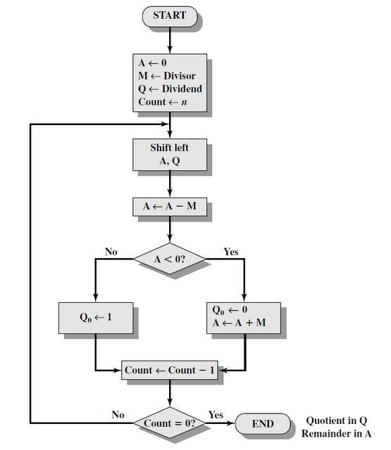 Multiplication division computer organization for Div flow