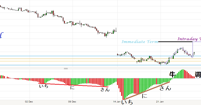 Brent Crude Ticker Option Trade Demo
