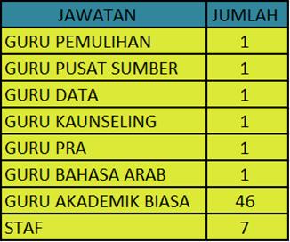 STATISTIK GURU