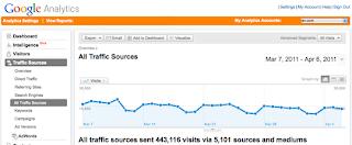 monitor traffic dengan Google analytics gambar